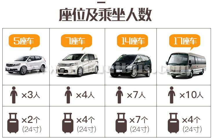 北京首汽租车收费项目有哪些?
